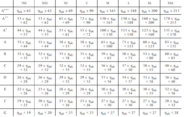 таблица класове
