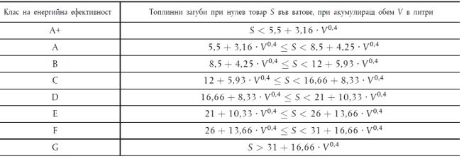 таблица класове 2