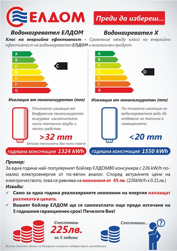 Инфографика-бойлер-Елдом