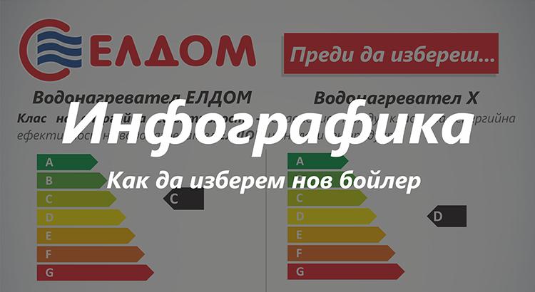 Инфографика-как-да-изберем-бойлер-Елдом