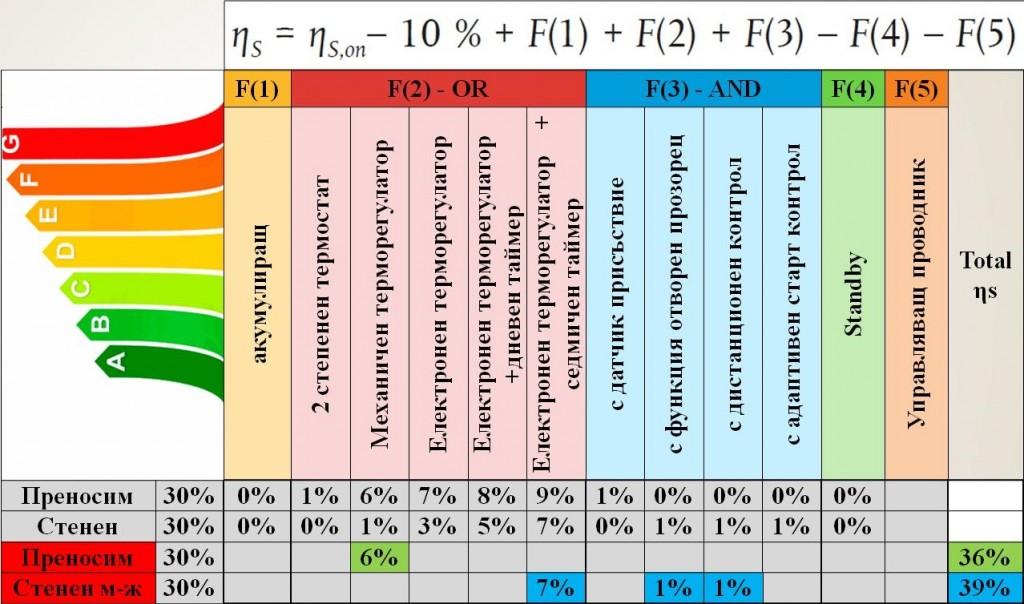 Сезонна енергийна ефективност